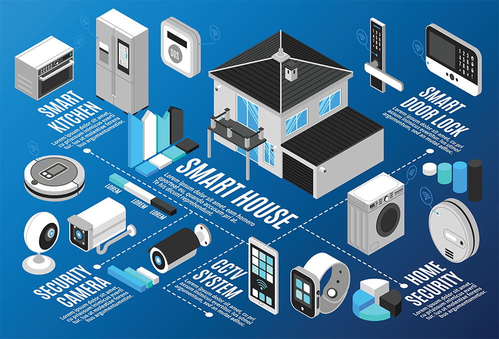 home interactive security